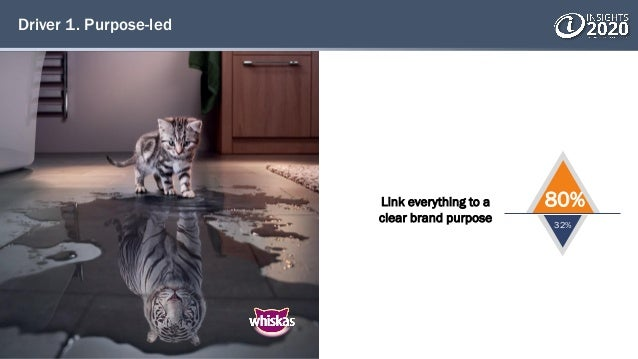 Driver 1. Purpose-led Link everything to a clear brand purpose 80% 32%