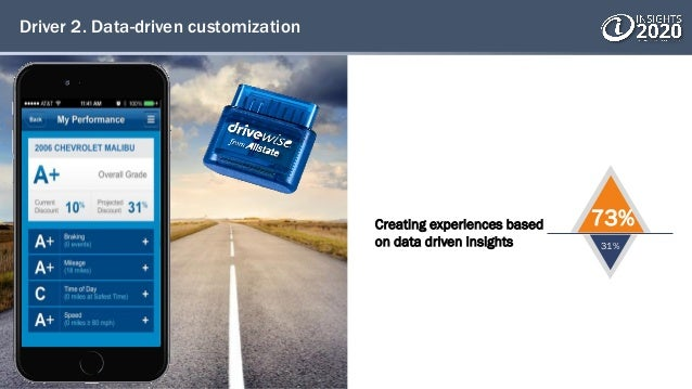 Driver 2. Data-driven customization Creating experiences based on data driven insights 73% 31%