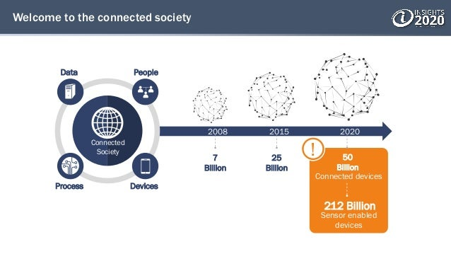 Welcome to the connected society 212 Billion Sensor enabled devices 2008 2015 2020 7 Billion 25 Billion 50 Billion Connect...