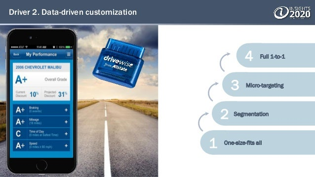 Driver 2. Data-driven customization 4 3 2 1 One-size-fits all Segmentation Micro-targeting Full 1-to-1