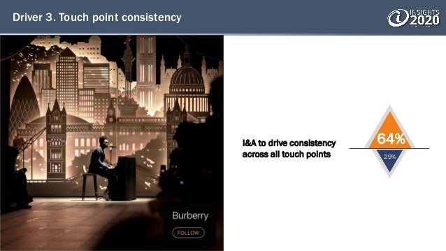 Driver 3. Touch point consistency I&A to drive consistency across all touch points 64% 29%