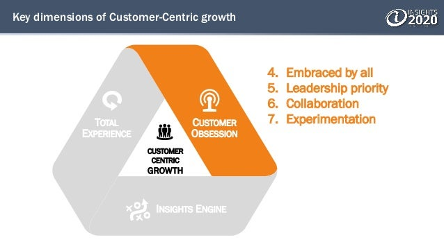 Key dimensions of Customer-Centric growth 4. Embraced by all 5. Leadership priority 6. Collaboration 7. ExperimentationTOT...
