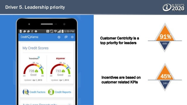 Driver 5. Leadership priority Customer Centricity is a top priority for leaders Incentives are based on customer related K...