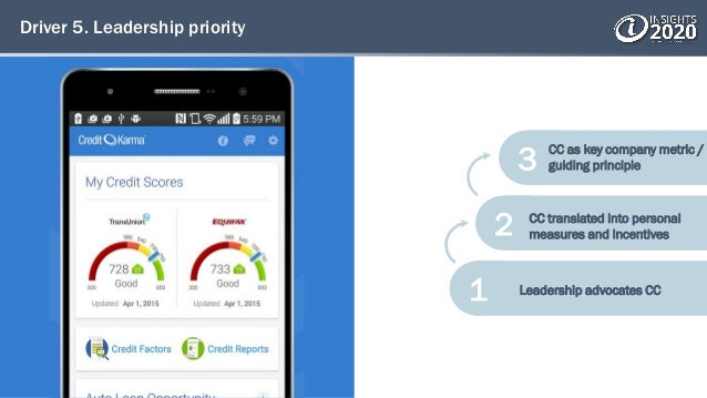Driver 5. Leadership priority 3 2 1 Leadership advocates CC CC translated into personal measures and incentives CC as key ...