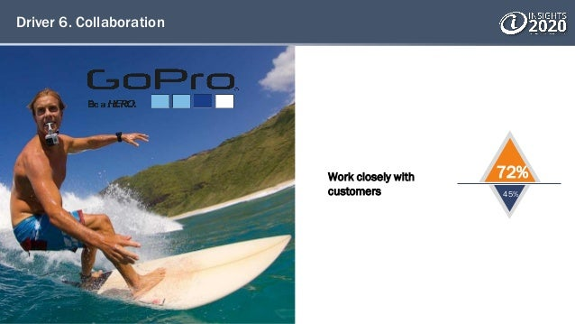 Driver 6. Collaboration Work closely with customers 72% 45%