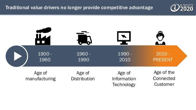 Traditional value drivers no longer provide competitive advantage 1900 - 1960 1960 - 1990 1990 - 2010 2010 - PRESENT Age o...