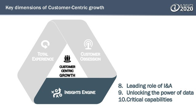 Key dimensions of Customer-Centric growth 8. Leading role of I&A 9. Unlocking the power of data 10.Critical capabilities T...