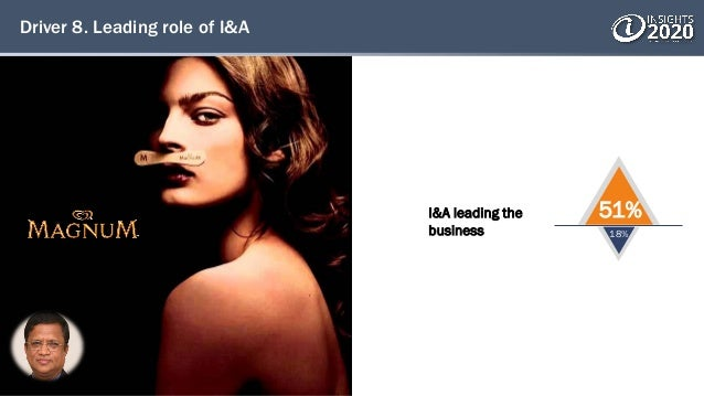 Driver 8. Leading role of I&A 51% 18% I&A leading the business