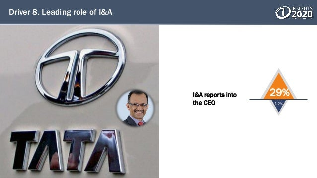 Driver 8. Leading role of I&A I&A reports into the CEO 29% 12%