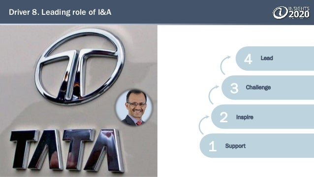 Driver 8. Leading role of I&A 4 3 2 1 Support Inspire Challenge Lead
