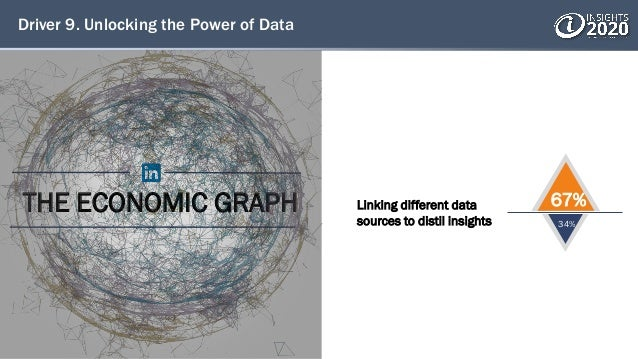 Driver 9. Unlocking the Power of Data THE ECONOMIC GRAPH Linking different data sources to distil insights 67% 34%