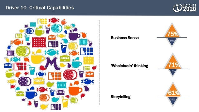 Driver 10. Critical Capabilities Storytelling 61% 37% Business Sense 75% 50% 'Wholebrain' thinking 71% 42%