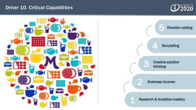 Driver 10. Critical Capabilities 5 4 3 2 1 Research & Analytics mastery Business Acumen Creative solution thinking Storyte...