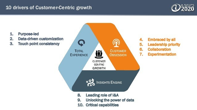 10 drivers of Customer-Centric growth 8. Leading role of I&A 9. Unlocking the power of data 10. Critical capabilities 4. E...