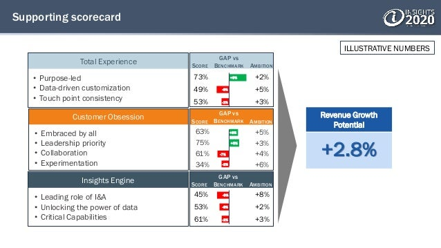 45% 53% 61% +8% +2% +3% Total Experience Supporting scorecard • Purpose-led • Data-driven customization • Touch point cons...