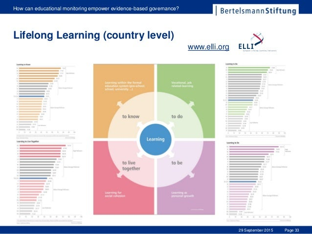Page 33 How can educational monitoring empower evidence-based governance? 29 September 2015 Lifelong Learning (country lev...