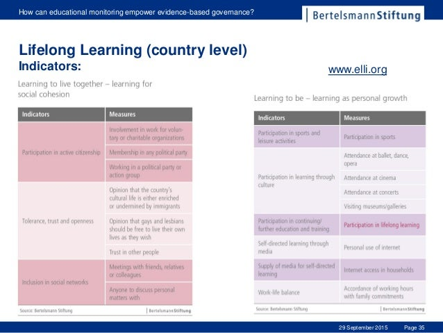 Page 35 How can educational monitoring empower evidence-based governance? 29 September 2015 Lifelong Learning (country lev...