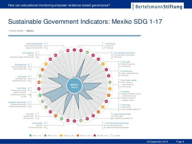 Page 8 How can educational monitoring empower evidence-based governance? 29 September 2015 Sustainable Government Indicato...