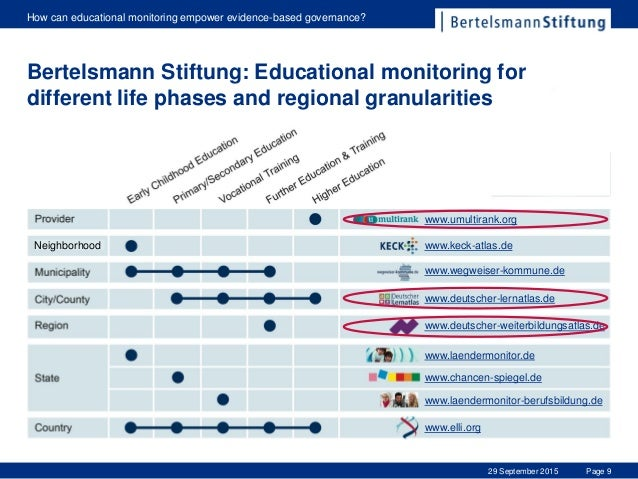 Page 9 How can educational monitoring empower evidence-based governance? 29 September 2015 Bertelsmann Stiftung: Education...