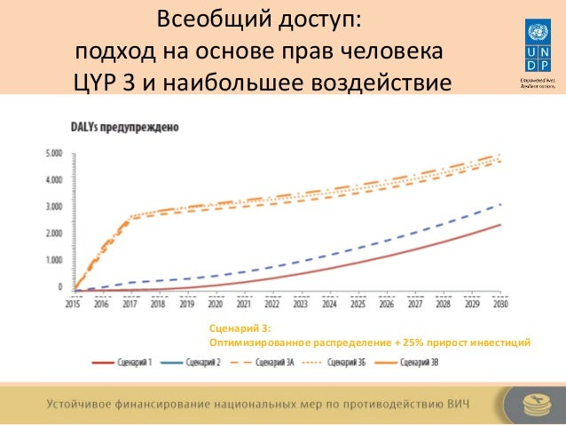 [RU] Sustainable Financing of National HIV Responses – Lessons Learnt Slide 3
