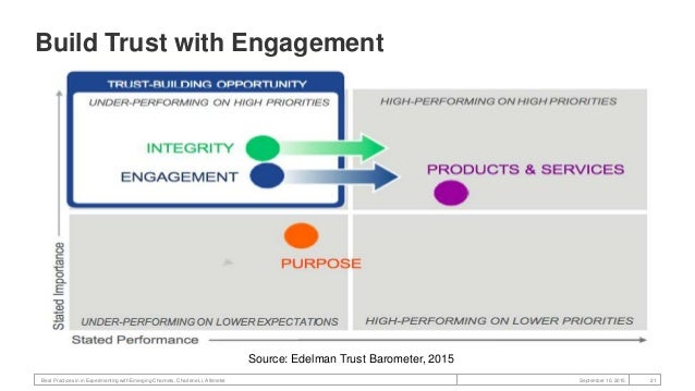 Best Practices in in Experimenting with Emerging Channels, Charlene Li, Altimeter 22September 10, 2015 Consumers Don't Und...