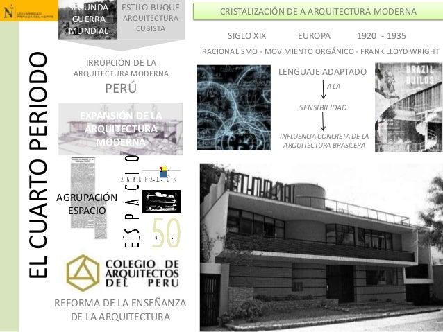 ELCUARTOPERIODO AGRUPACIÓN ESPACIO EXPANSIÓN DE LA ARQUITECTURA MODERNA REFORMA DE LA ENSEÑANZA DE LA ARQUITECTURA SEGUNDA...