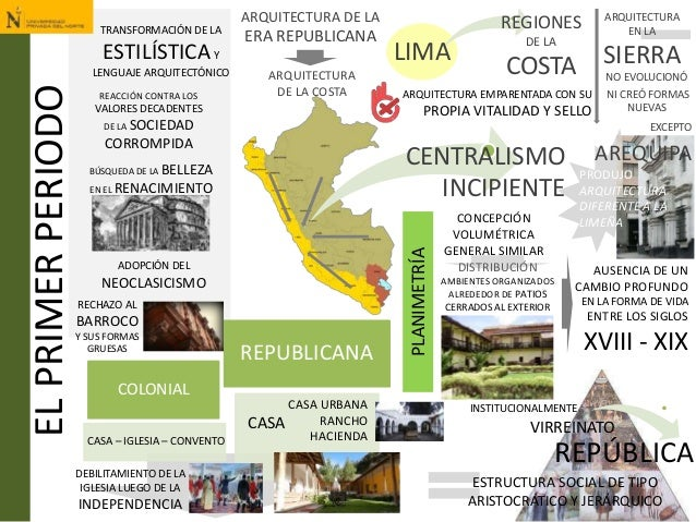 DISTRIBUCIÓN COSTA LIMAELPRIMERPERIODO ARQUITECTURA DE LA COSTA COLONIAL REPUBLICANA CASA – IGLESIA – CONVENTO CASA CASA U...