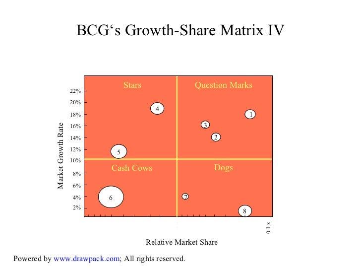 growth share matrix Posts about growth share matrix written by alesandra blakeston.