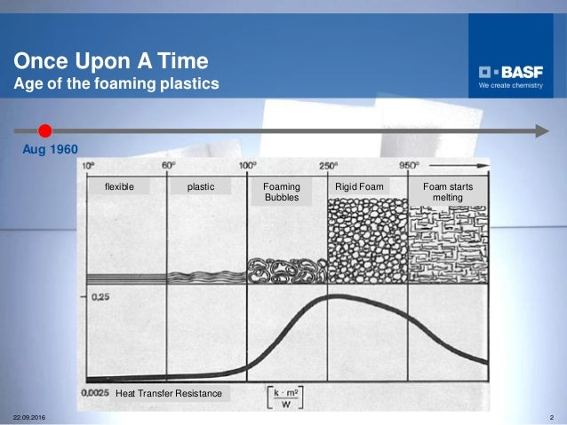 50 Years of Palusol History Slide 2