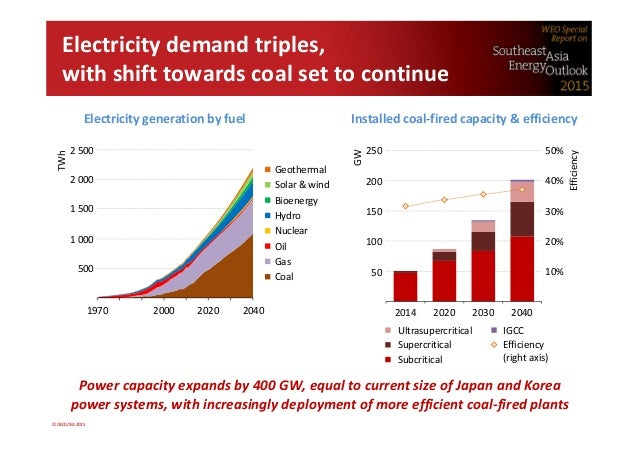 Electricity Demand Efficiency