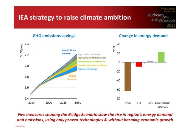 world energy outlook 2015 pdf