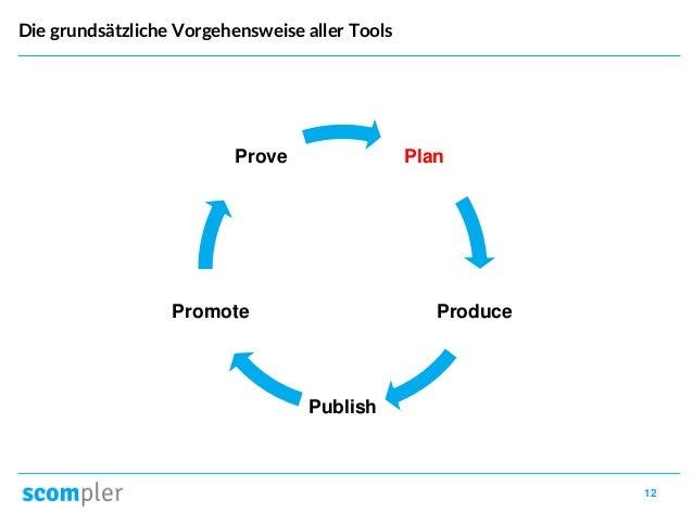 12 Die grundsätzliche Vorgehensweise aller Tools Plan Produce Publish Promote Prove