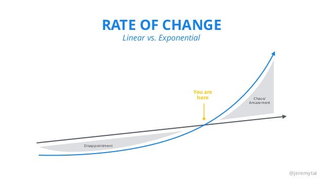@jeremytai RATE OF CHANGE Linear vs. Exponential You are here Disappointment Chaos/ Amazement