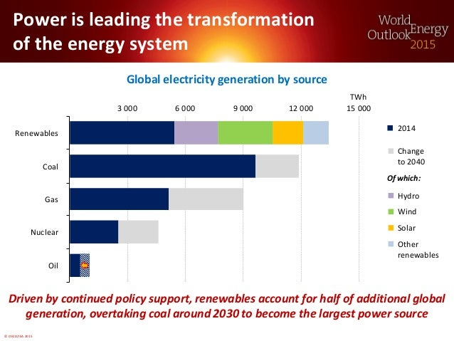 © OECD/IEA 2015 Power is leading the transformation of the energy system Global electricity generation by source Driven by...