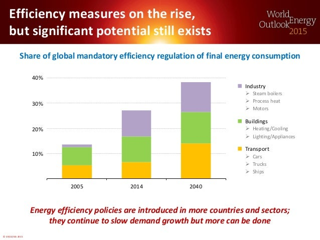 © OECD/IEA 2015 Efficiency measures on the rise, but significant potential still exists Share of global mandatory efficien...