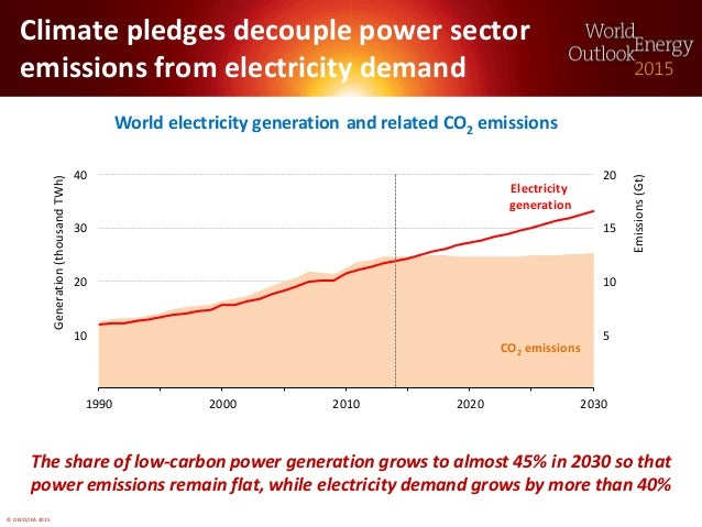 © OECD/IEA 2015 Climate pledges decouple power sector emissions from electricity demand World electricity generation The s...