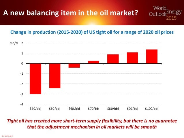 © OECD/IEA 2015 A new balancing item in the oil market? Change in production (2015-2020) of US tight oil for a range of 20...