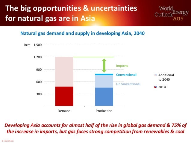 © OECD/IEA 2015 Natural gas demand and supply in developing Asia The big opportunities & uncertainties for natural gas are...
