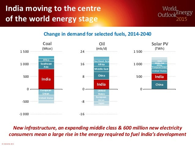 © OECD/IEA 2015 India moving to the centre of the world energy stage Change in demand for selected fuels, 2014-2040 New in...