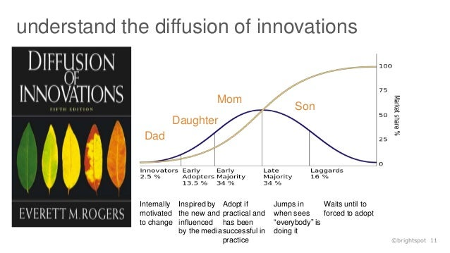 strategies employed in diffusion of the Technology strategies and standard competition — comparative innovation cases of apple and given the competitive environment of the innovation/diffusion process in the industry, utterback and the innovatory strategies employed by innovators along the stages of innovation can change.