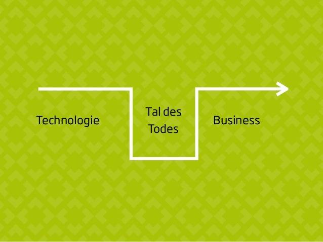 Kläre zum Start Kundennutzen Ressourcen zur Produktion Ertragsmodell Warum mache ich das, was ich mache? Sind Wissen und K...