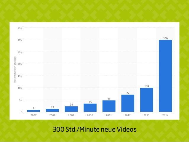 300 Std./Minute neue Videos
