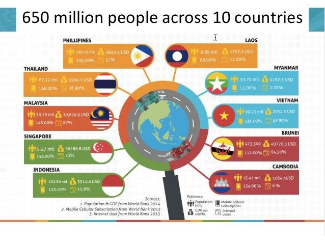650 million people across 10 countries