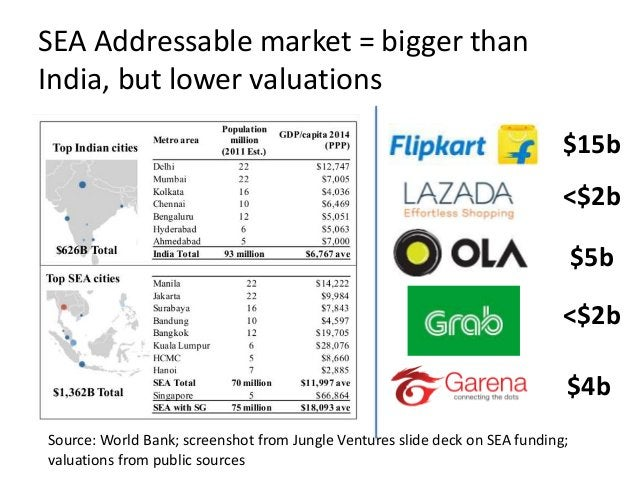 Source: World Bank; screenshot from Jungle Ventures slide deck on SEA funding; valuations from public sources SEA Addressa...