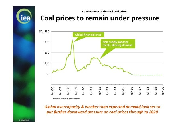 © OECD/IEA 2015 Coal prices to remain under pressure Development of thermal coal prices Global overcapacity & weaker than ...
