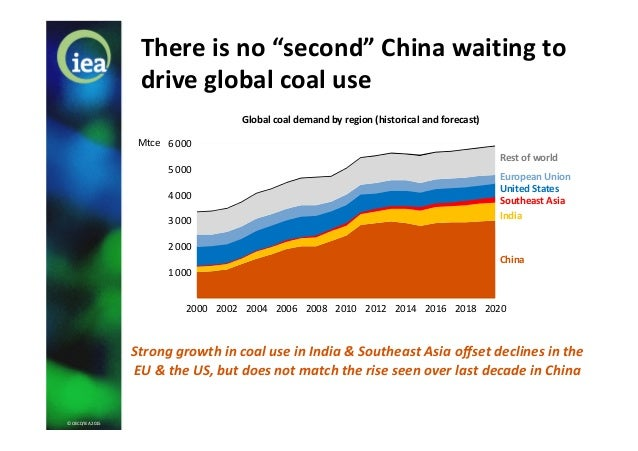 "© OECD/IEA 2015 European UnionUnited StatesSoutheast Asia India China There is no ""second"" China waiting to drive global c..."