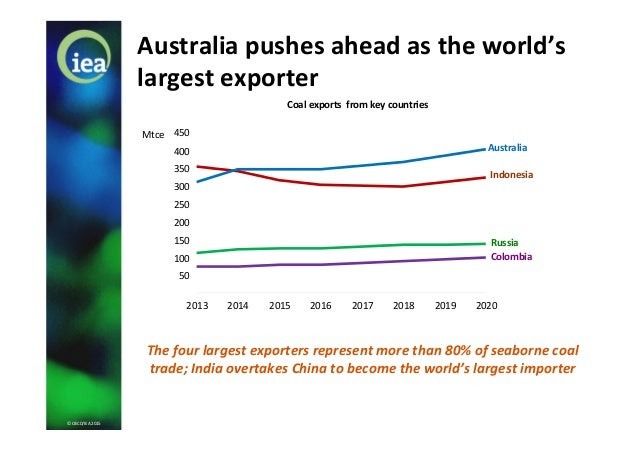 © OECD/IEA 2015 Australia pushes ahead as the world's largest exporter Coal exports from key countries The four largest ex...
