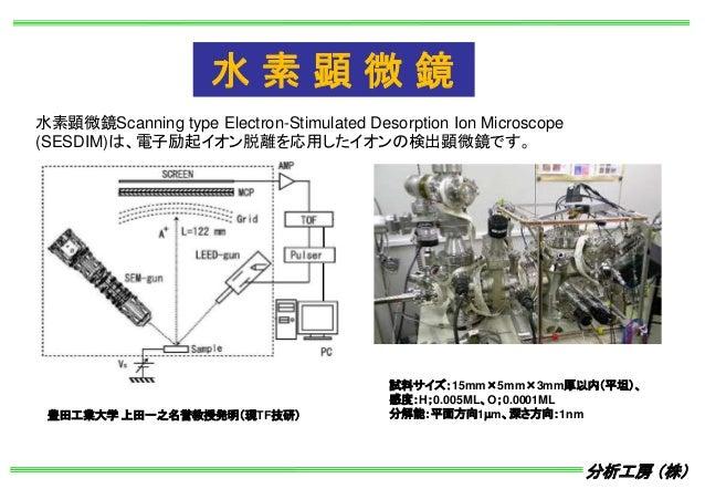 分析工房 (株) 水素顕微鏡Scanning type Electron-Stimulated Desorption Ion Microscope (SESDIM)は、電子励起イオン脱離を応用したイオンの検出顕微鏡です。 試料サイズ:15mm×...