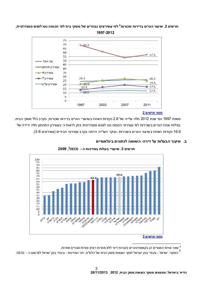 הדיורבישראל:ממצאיםמסקרהוצאותמשקהבית,201226/11/2013 3 תרשים2.בדיר הגרים שיעורותשכורות2 עשירוני ...
