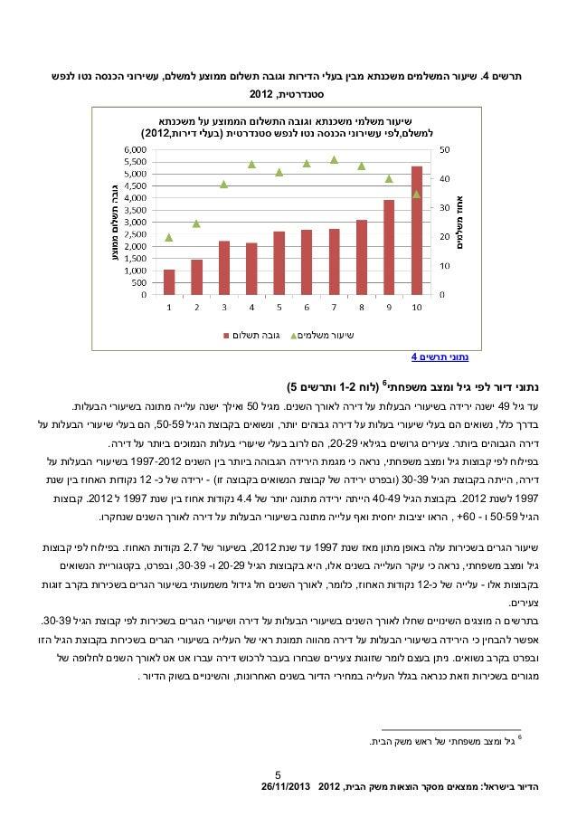 הדיורבישראל:ממצאיםמסקרהוצאותמשקהבית,201226/11/2013 5 תרשים4.שיעורהמשלמיםמשכנתאמביןבעליהדירותו...